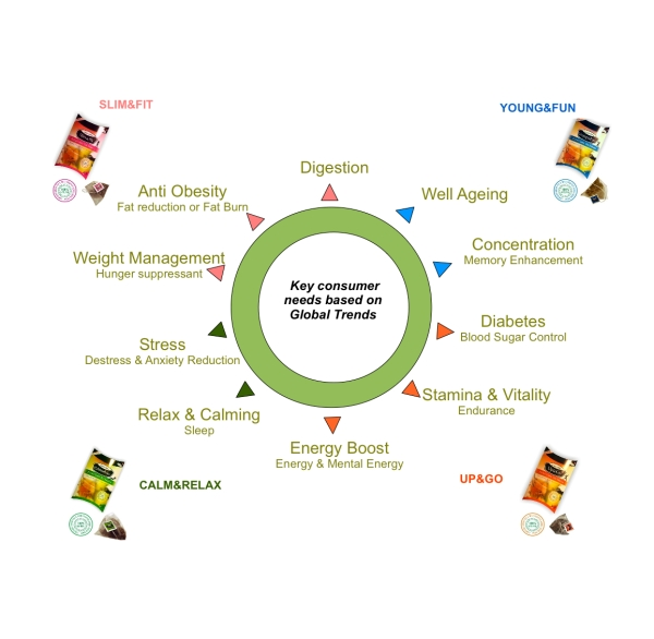 Global Trends: Health